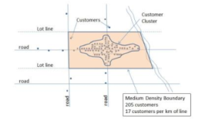 A customer cluster results in identifying a medium density zone